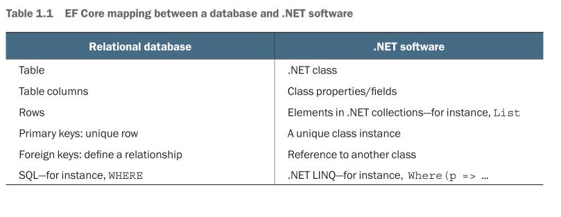 EF Core 快速上手——EF Core 入门