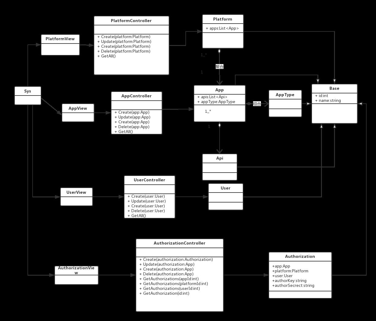 UML设计